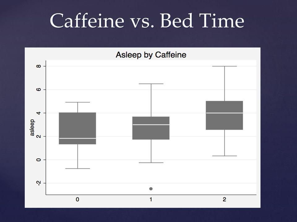 Caffeine vs. Bed Time