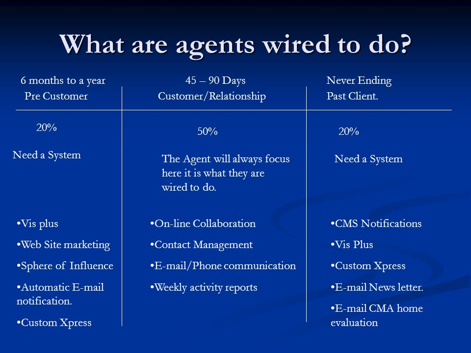 What are agents wired to do. Pre CustomerCustomer/RelationshipPast Client.