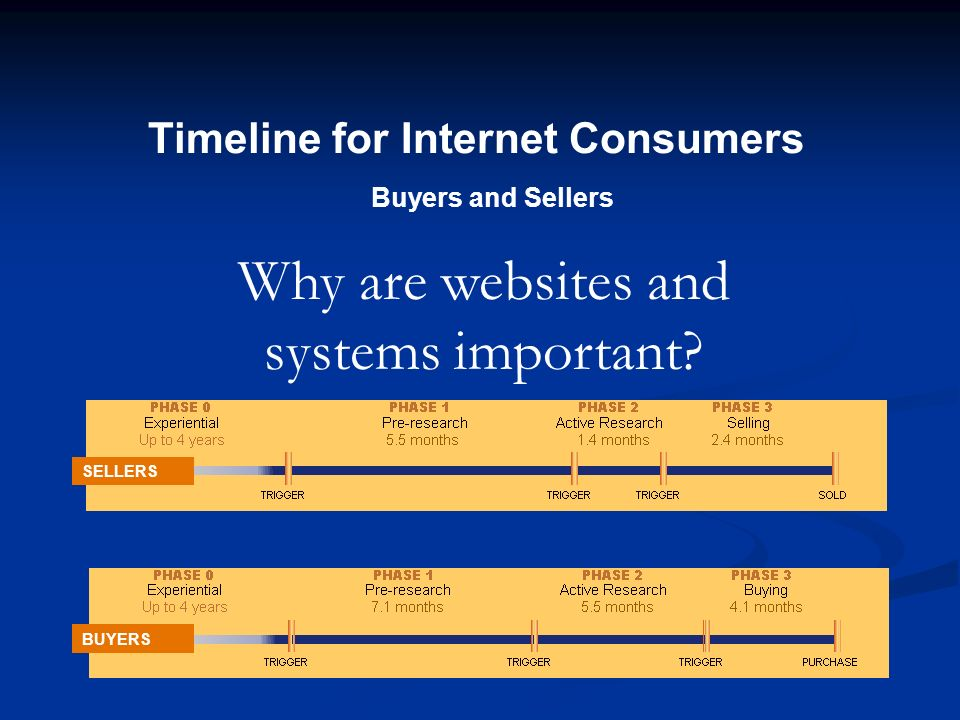 Timeline for Internet Consumers Buyers and Sellers SELLERS BUYERS Why are websites and systems important