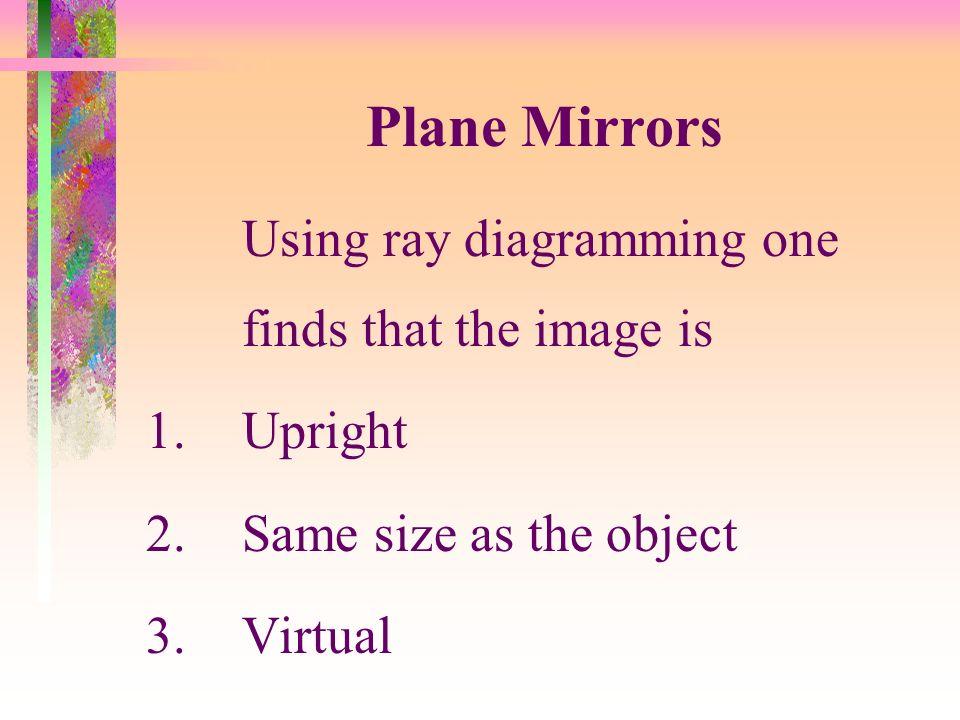 Ray Diagramming Plane Mirror