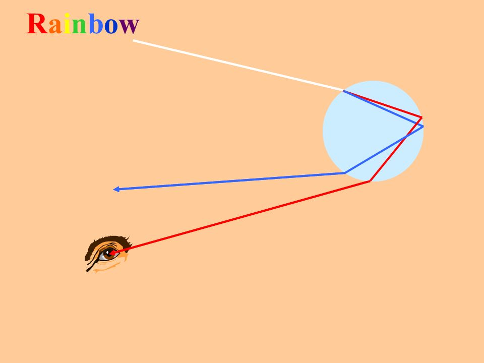 Prism Slit White Light Source Dispersion in a Prism