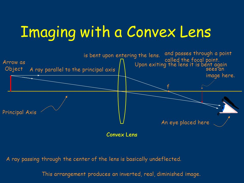 A Convex Lens Converges Light Rays f