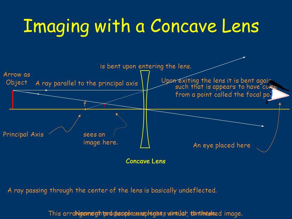 A Concave Lens Diverges Light Rays f
