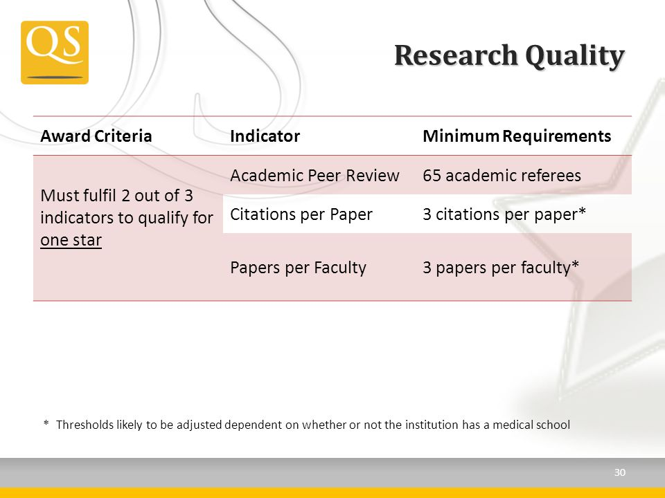 Research Quality Award CriteriaIndicatorMinimum Requirements Must fulfil 2 out of 3 indicators to qualify for one star Academic Peer Review65 academic referees Citations per Paper3 citations per paper* Papers per Faculty3 papers per faculty* *Thresholds likely to be adjusted dependent on whether or not the institution has a medical school 30