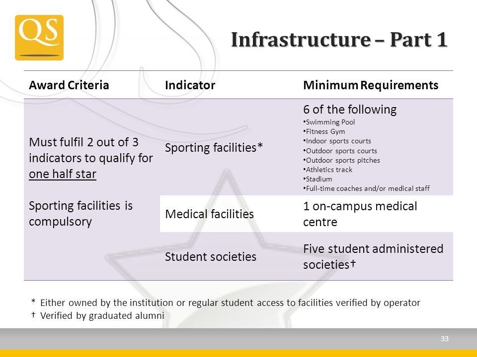 Infrastructure – Part 1 Award CriteriaIndicatorMinimum Requirements Must fulfil 2 out of 3 indicators to qualify for one half star Sporting facilities is compulsory Sporting facilities* 6 of the following Swimming Pool Fitness Gym Indoor sports courts Outdoor sports courts Outdoor sports pitches Athletics track Stadium Full-time coaches and/or medical staff Medical facilities 1 on-campus medical centre Student societies Five student administered societies *Either owned by the institution or regular student access to facilities verified by operator Verified by graduated alumni 33