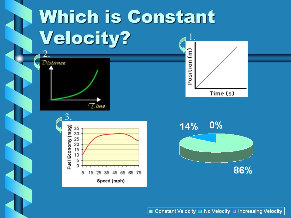 Which is Constant Velocity? 1. 2. 3.