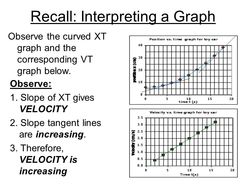 Recall: Interpreting a Graph Observe the curved XT graph and the corresponding VT graph below. Observe: 1. Slope of XT gives VELOCITY 2. Slope tangent