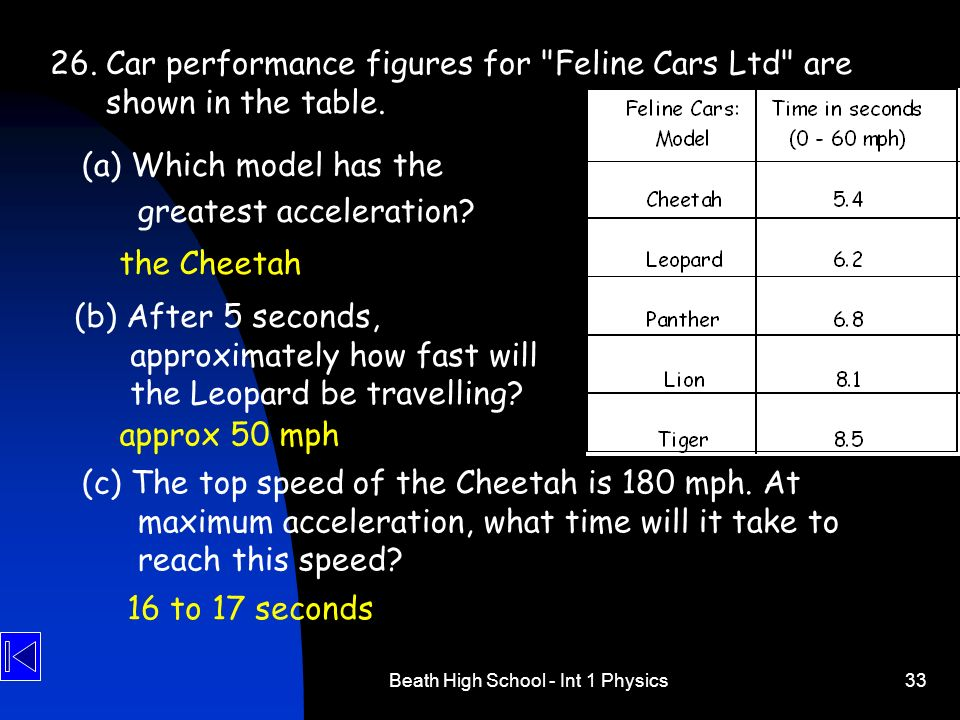 Beath High School - Int 1 Physics33 26.Car performance figures for