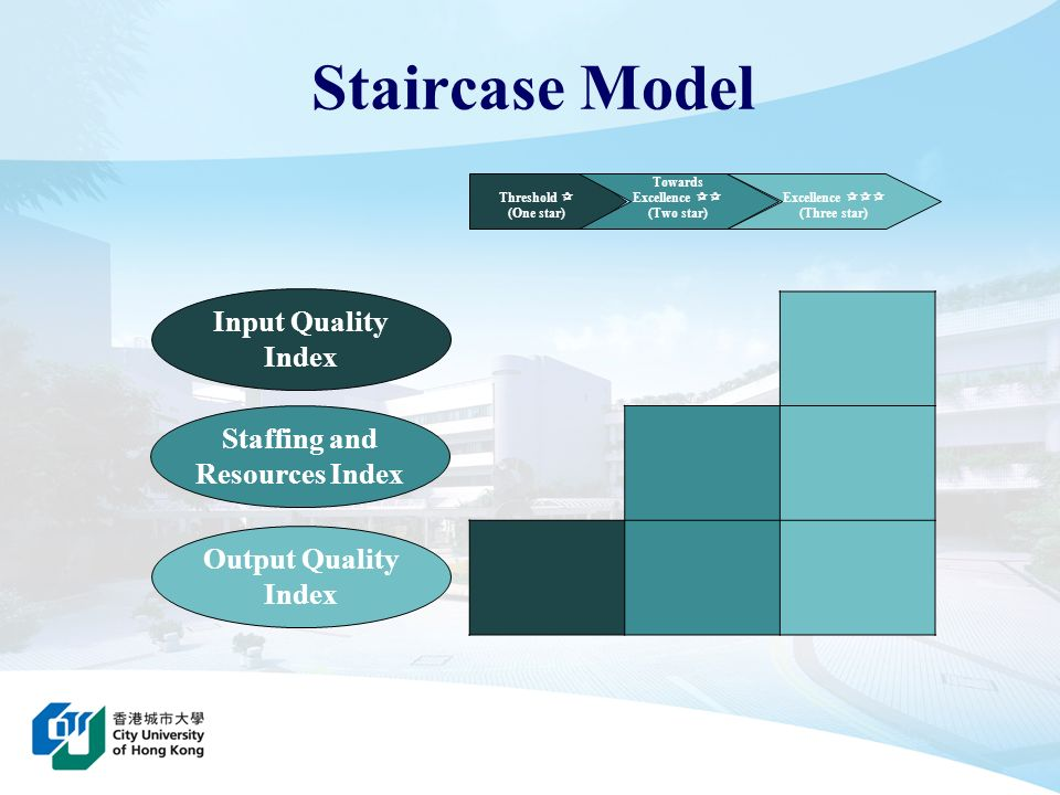 Threshold (One star) Towards Excellence (Two star) Excellence (Three star) Output Quality Index Staffing and Resources Index Input Quality Index Stair