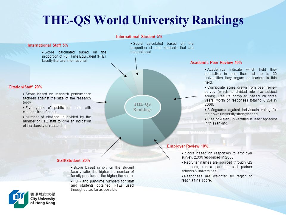 Shanghai Jiao Tong Rankings Quality of Education 10% Alumni of an institution winning Nobel Prizes and Fields Medals.