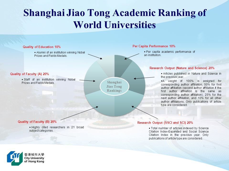 Shanghai Jiao Tong Rankings Quality of Education 10% Alumni of an institution winning Nobel Prizes and Fields Medals. Research Output (SSCI and SCI) 2