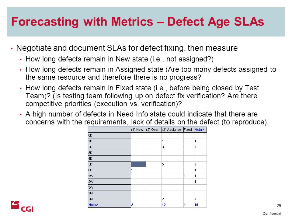 29 Confidential Forecasting with Metrics – Defect Age SLAs Negotiate and document SLAs for defect fixing, then measure How long defects remain in New state (i.e., not assigned?) How long defects remain in Assigned state (Are too many defects assigned to the same resource and therefore there is no progress.