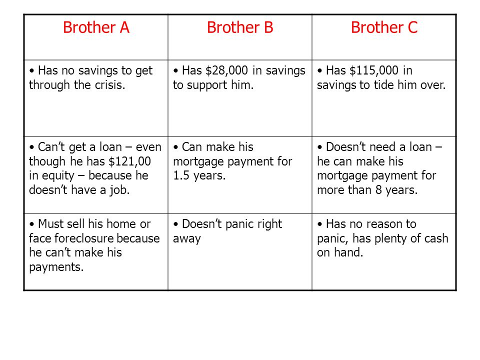 Brother ABrother BBrother C Has no savings to get through the crisis.