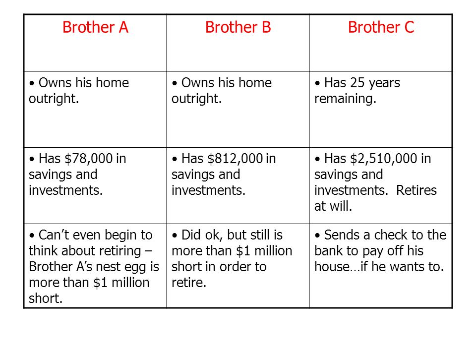 Remember: Cash is King – Brother C now has more than $2.5 million in savings and investments.