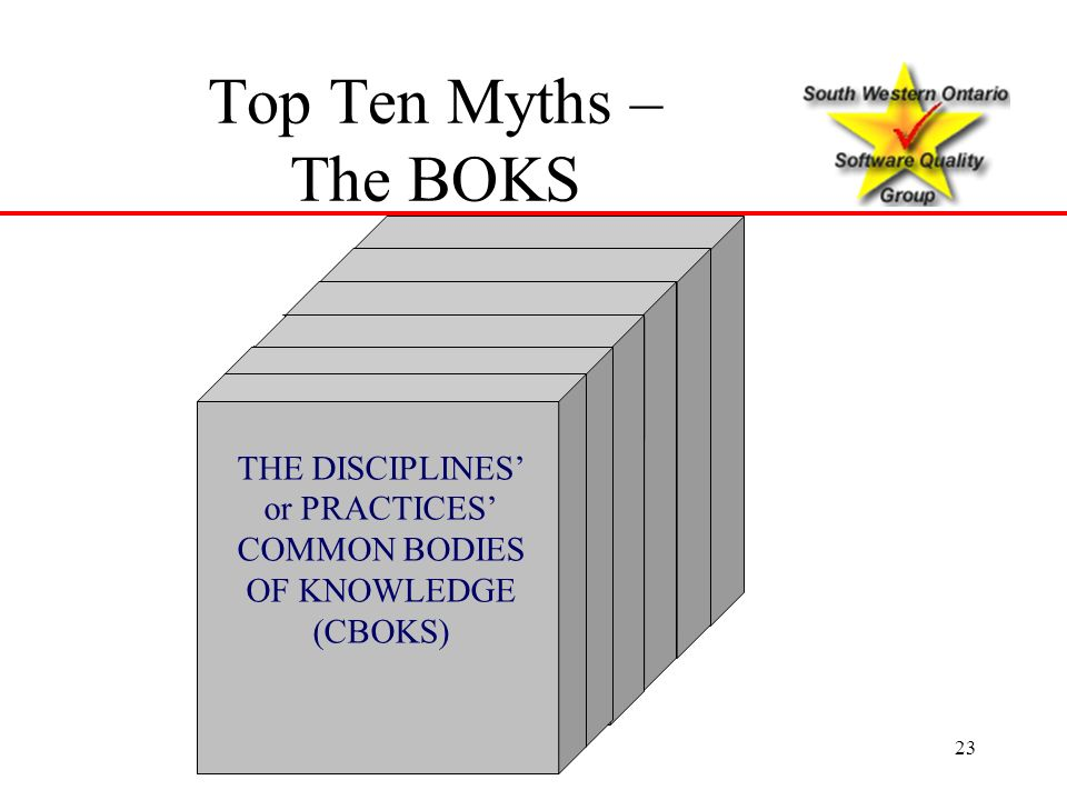 23 Software Quality Assurance Body of Knowledge THE DISCIPLINES or PRACTICES COMMON BODIES OF KNOWLEDGE (CBOKS) Top Ten Myths – The BOKS