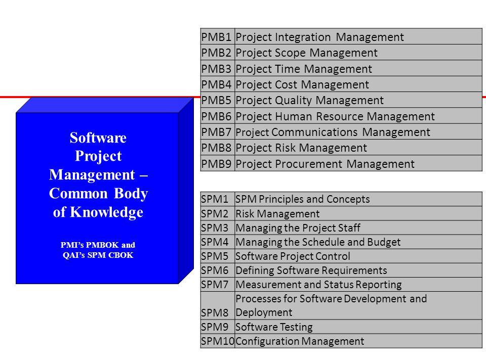 29 Software Project Management – Common Body of Knowledge PMIs PMBOK and QAIs SPM CBOK PMB1Project Integration Management PMB2Project Scope Management