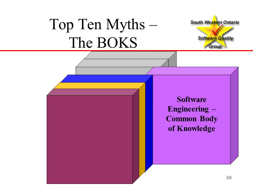 30 Software Quality Assurance Body of Knowledge Software Engineering – Common Body of Knowledge Top Ten Myths – The BOKS