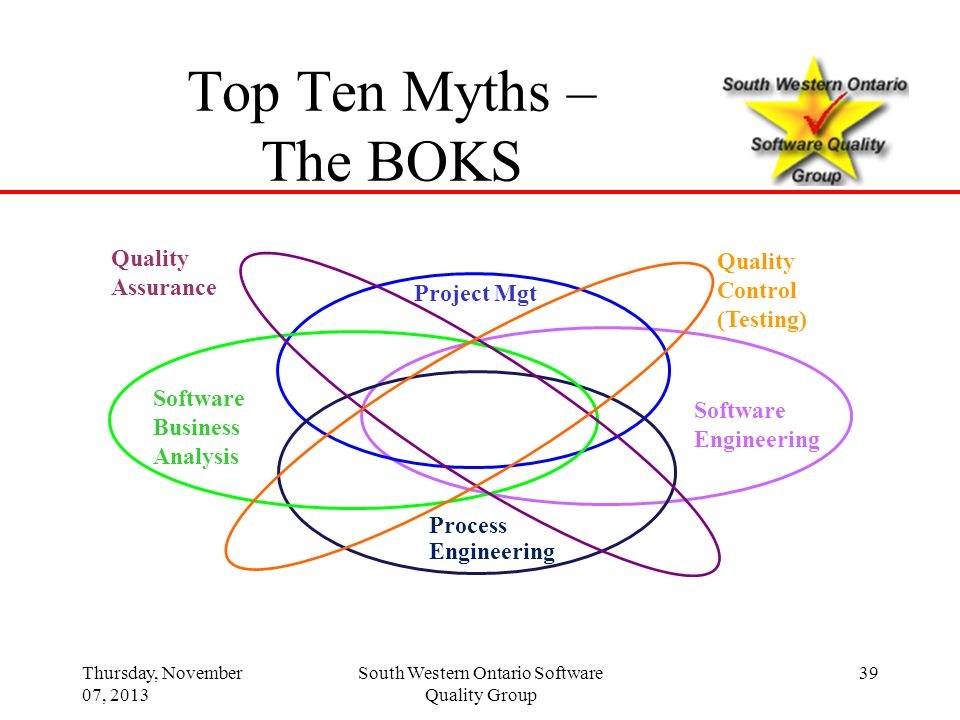 39 Process Engineering Project Mgt Software Business Analysis Software Engineering Quality Control (Testing) Quality Assurance Top Ten Myths – The BOK