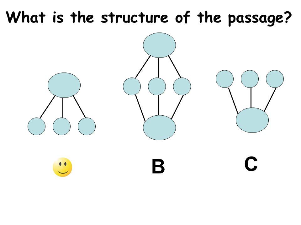 What is the structure of the passage? AB C