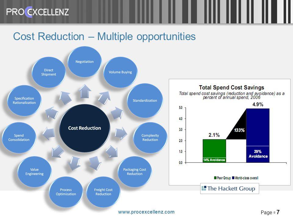 Page 7 Cost Reduction – Multiple opportunities