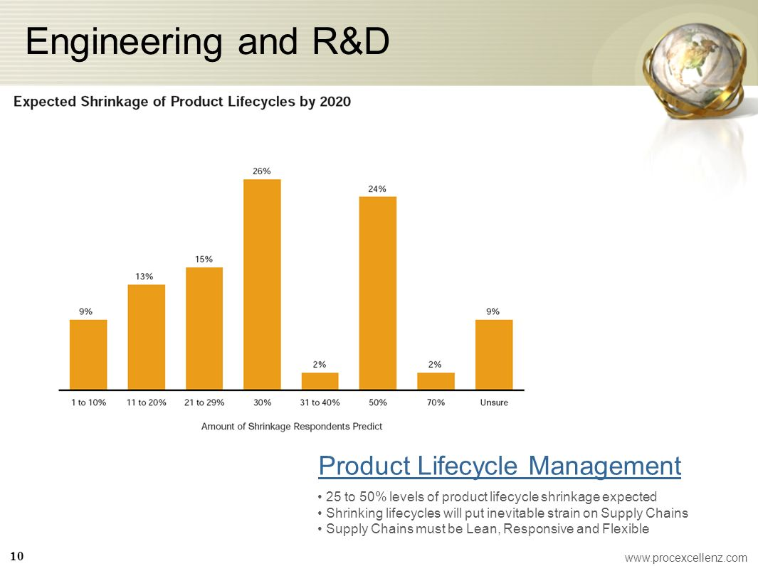 Engineering and R&D Product Lifecycle Management 25 to 50% levels of product lifecycle shrinkage expected Shrinking lifecycles will put inevitable str