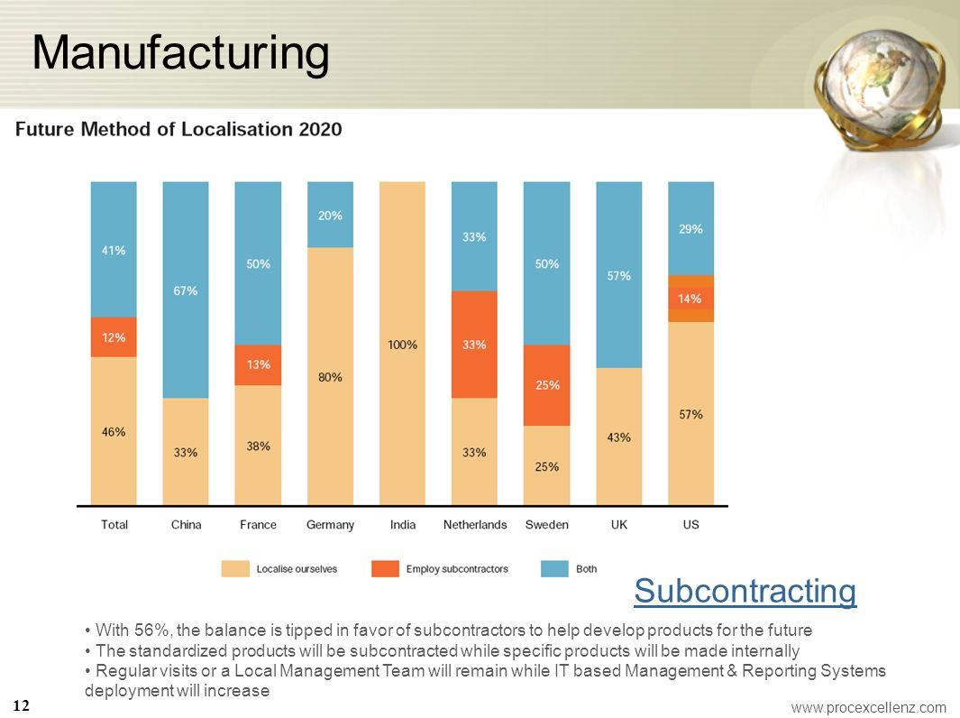 Manufacturing Subcontracting With 56%, the balance is tipped in favor of subcontractors to help develop products for the future The standardized produ
