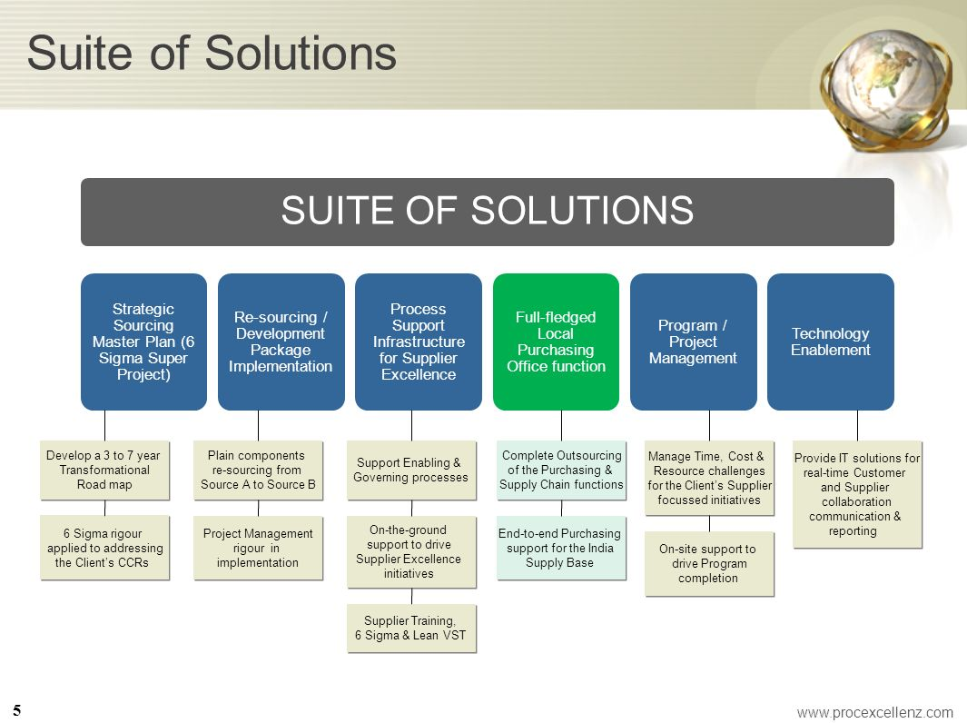 SUITE OF SOLUTIONS Strategic Sourcing Master Plan (6 Sigma Super Project) Re-sourcing / Development Package Implementation Process Support Infrastruct