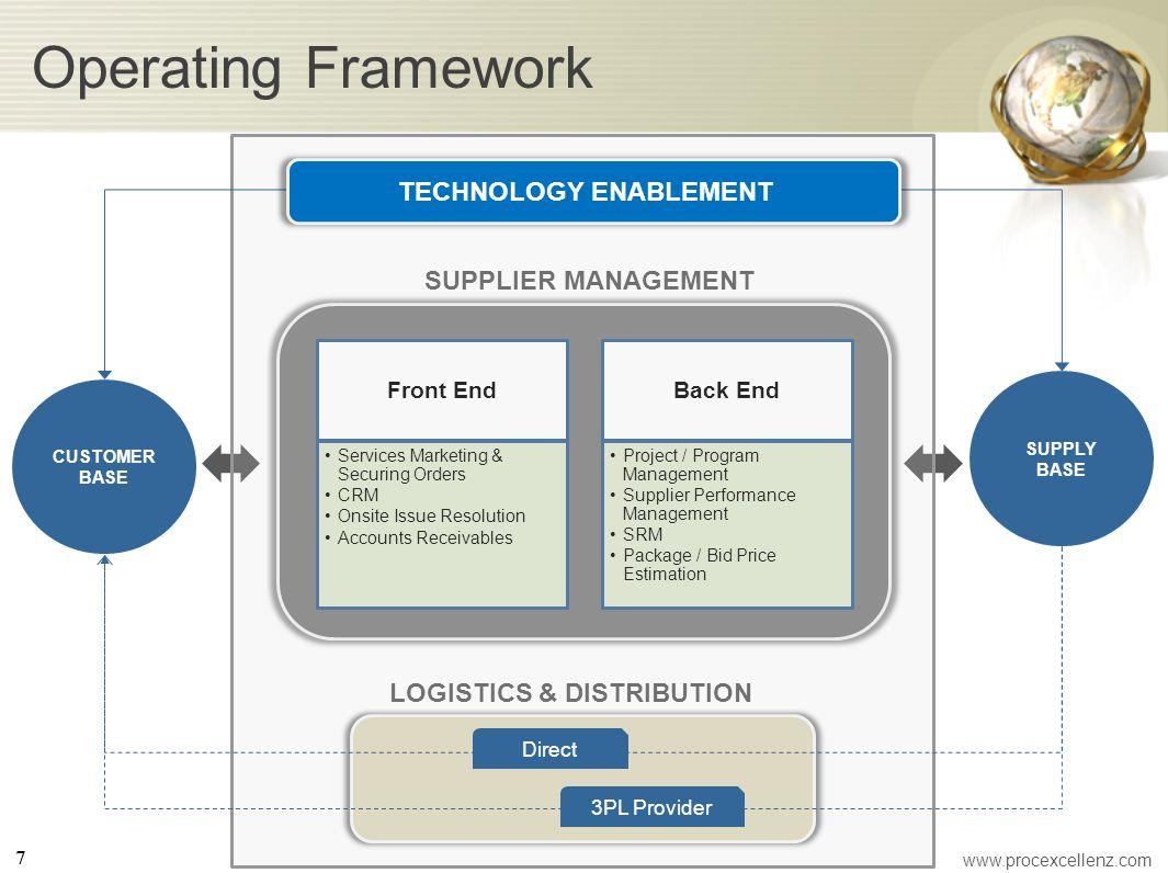Operating Framework Front End Services Marketing & Securing Orders CRM Onsite Issue Resolution Accounts Receivables Back End Project / Program Managem