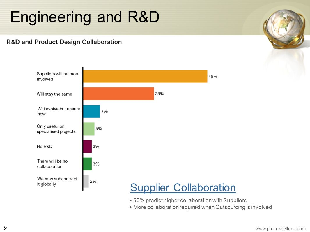 Engineering and R&D Supplier Collaboration 50% predict higher collaboration with Suppliers More collaboration required when Outsourcing is involved 9