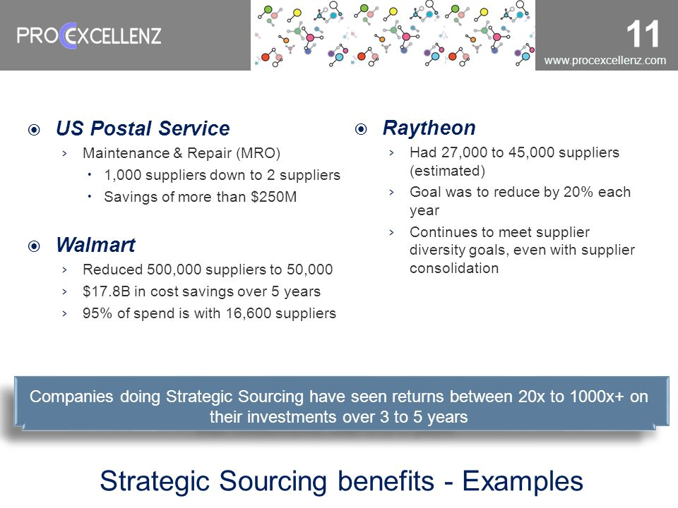 www.procexcellenz.com 11 Strategic Sourcing benefits - Examples US Postal Service Maintenance & Repair (MRO) 1,000 suppliers down to 2 suppliers Savin