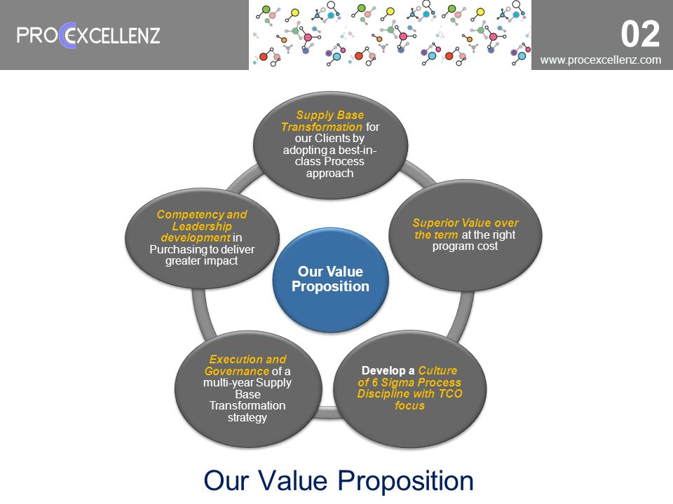 02 Our Value Proposition Supply Base Transformation for our Clients by adopting a best-in- class Process approach Superior Value over the term at the
