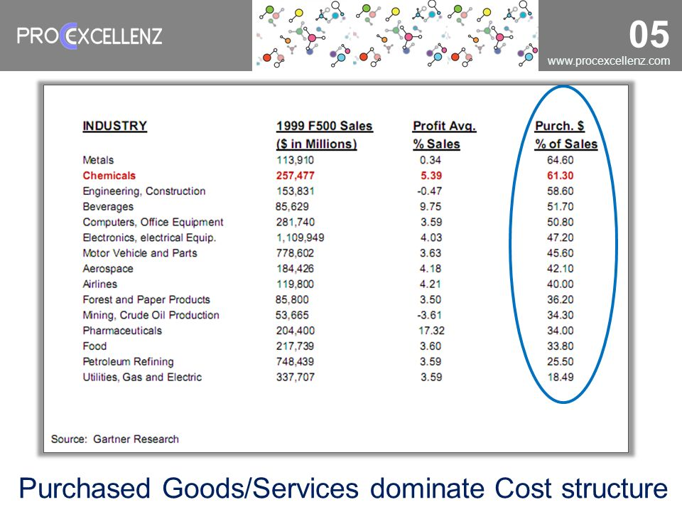 www.procexcellenz.com 05 Purchased Goods/Services dominate Cost structure