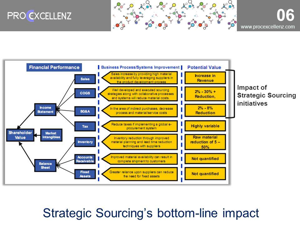 www.procexcellenz.com 06 Strategic Sourcings bottom-line impact Impact of Strategic Sourcing initiatives