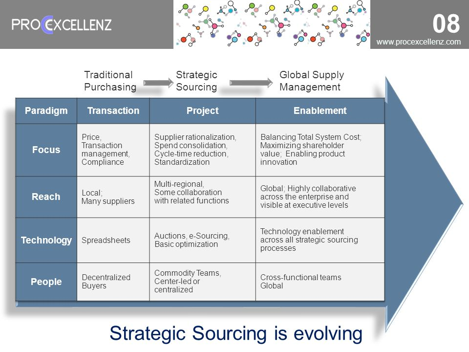 www.procexcellenz.com 08 Strategic Sourcing is evolving Traditional Purchasing Strategic Sourcing Global Supply Management