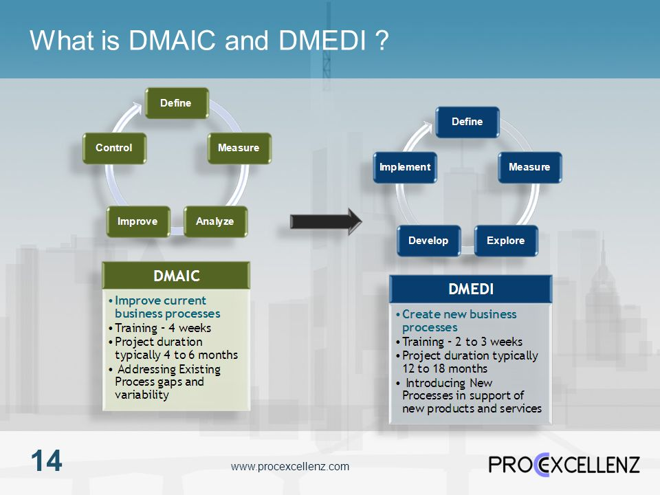 www.procexcellenz.com What is DMAIC and DMEDI ? 14
