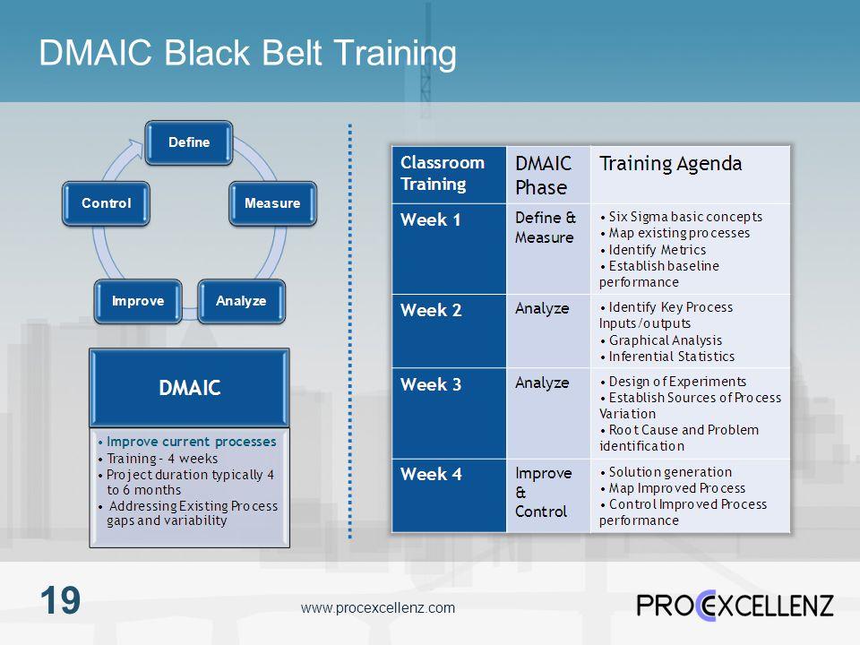 www.procexcellenz.com DMAIC Black Belt Training 19