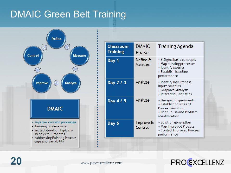 www.procexcellenz.com DMAIC Green Belt Training 20