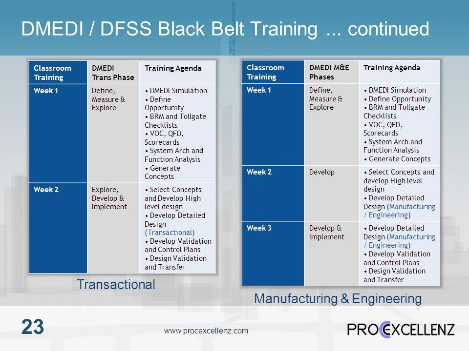 www.procexcellenz.com DMEDI / DFSS Black Belt Training... continued 23