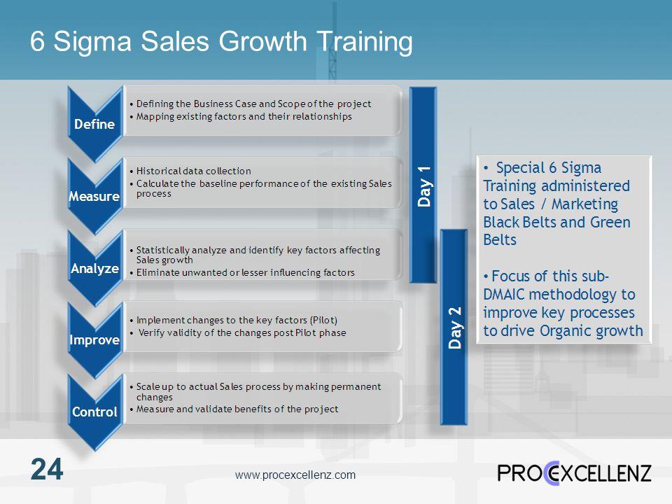 www.procexcellenz.com 6 Sigma Sales Growth Training 24