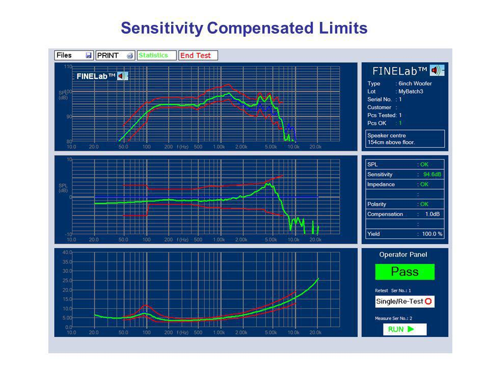 Sensitivity Compensated Limits