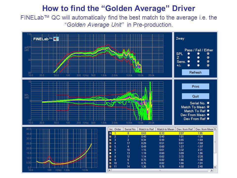 How to find the Golden Average Driver FINELab QC will automatically find the best match to the average i.e.