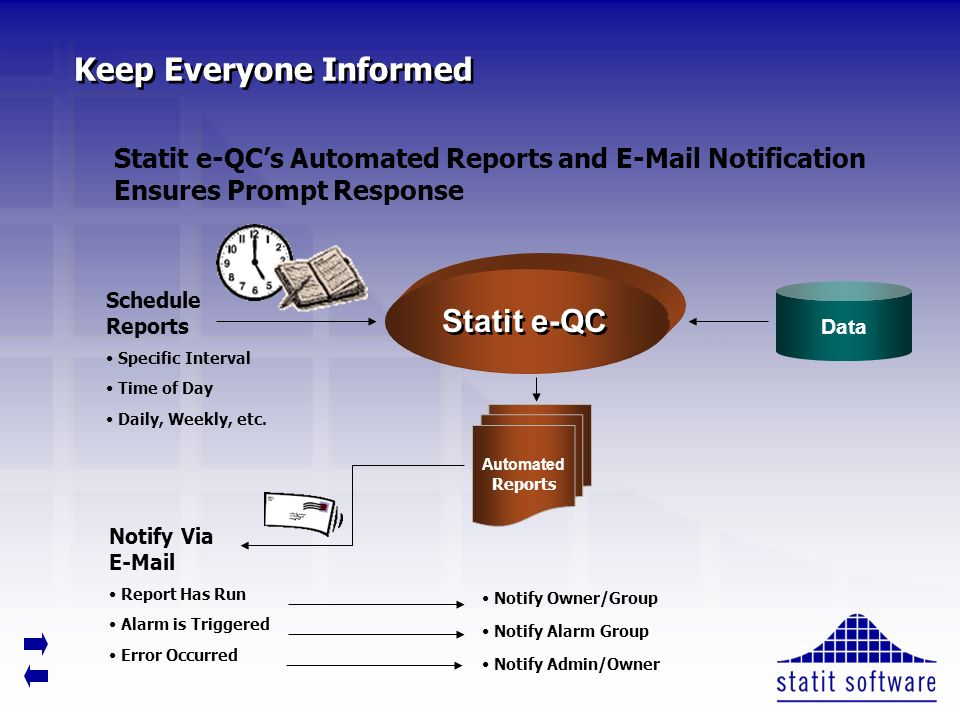 Keep Everyone Informed Statit e-QC Data Statit e-QCs Automated Reports and E-Mail Notification Ensures Prompt Response Schedule Reports Specific Interval Time of Day Daily, Weekly, etc.