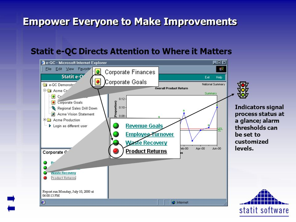 Empower Everyone to Make Improvements Statit e-QC Directs Attention to Where it Matters Indicators signal process status at a glance; alarm thresholds