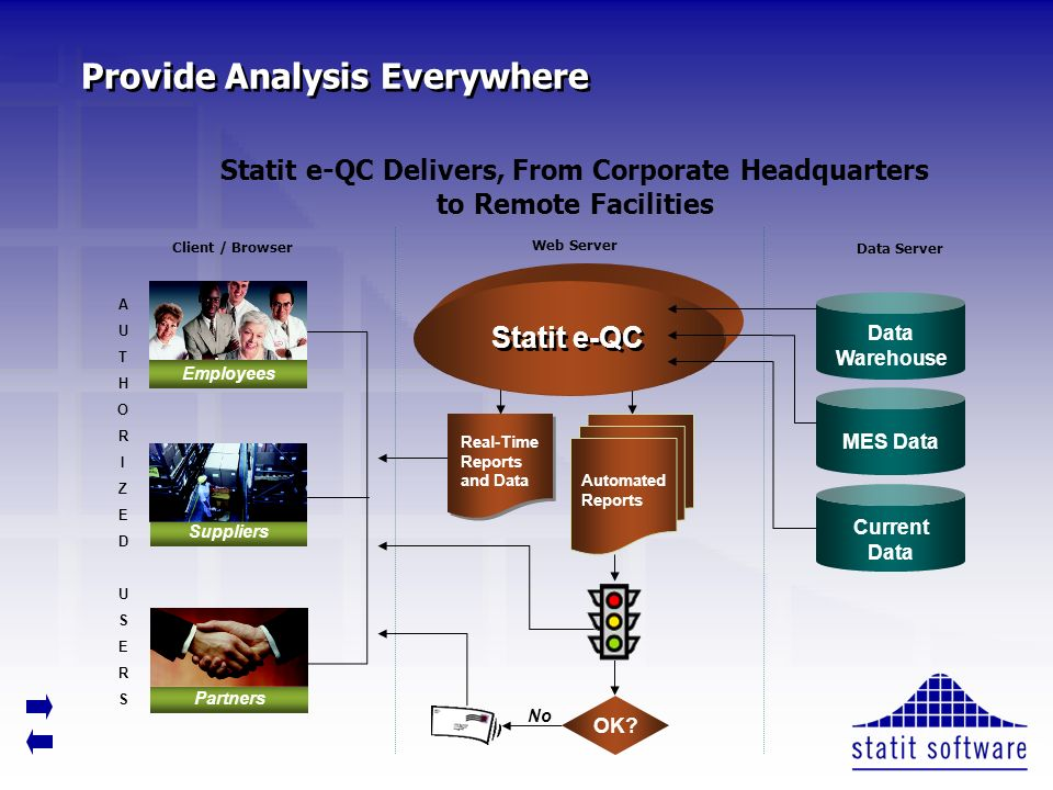 Provide Analysis Everywhere Web Server Client / Browser Data Server Real-Time Reports and Data Automated Reports Statit e-QC Data Warehouse MES Data C