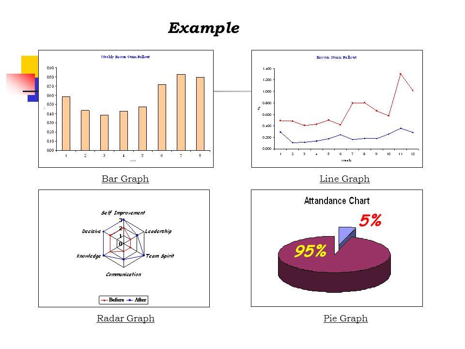 95% 5% Bar Graph Radar Graph Line Graph Pie Graph Example