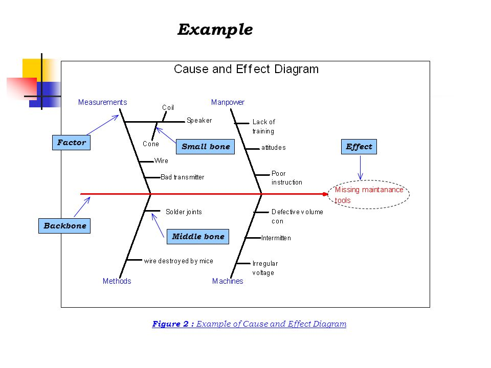 Uses of Ishikawa Diagram 1.To recognize important causes 2.