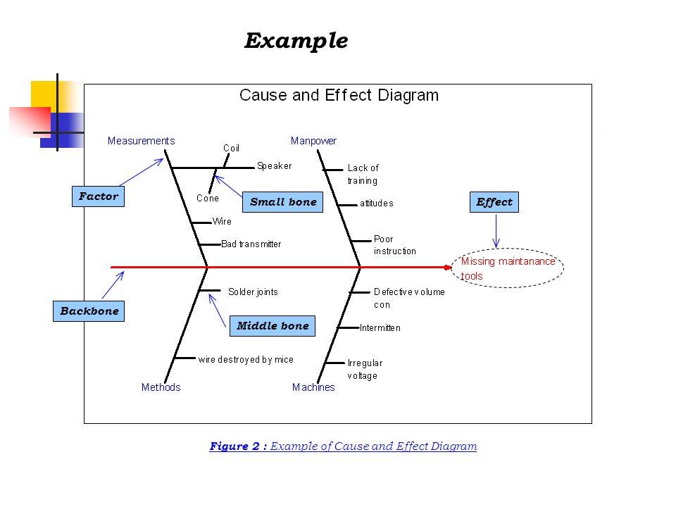 Example Figure 4 : Example of Histogram