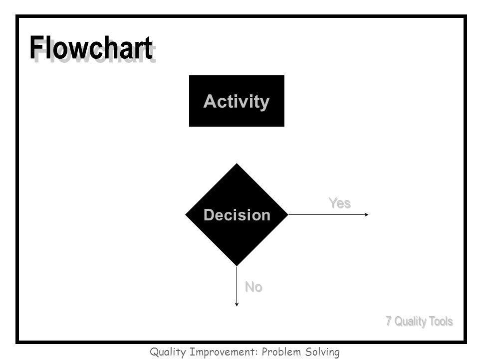 Quality Improvement: Problem Solving Flowchart Activity Decision Yes No 7 Quality Tools