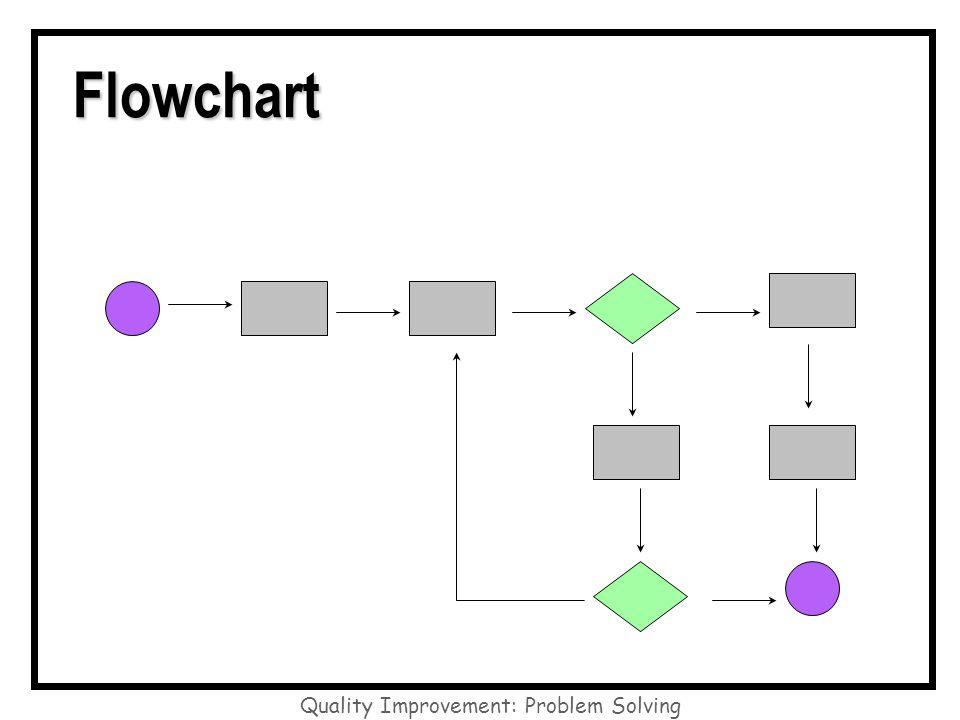 Quality Improvement: Problem Solving Flowchart Flowchart