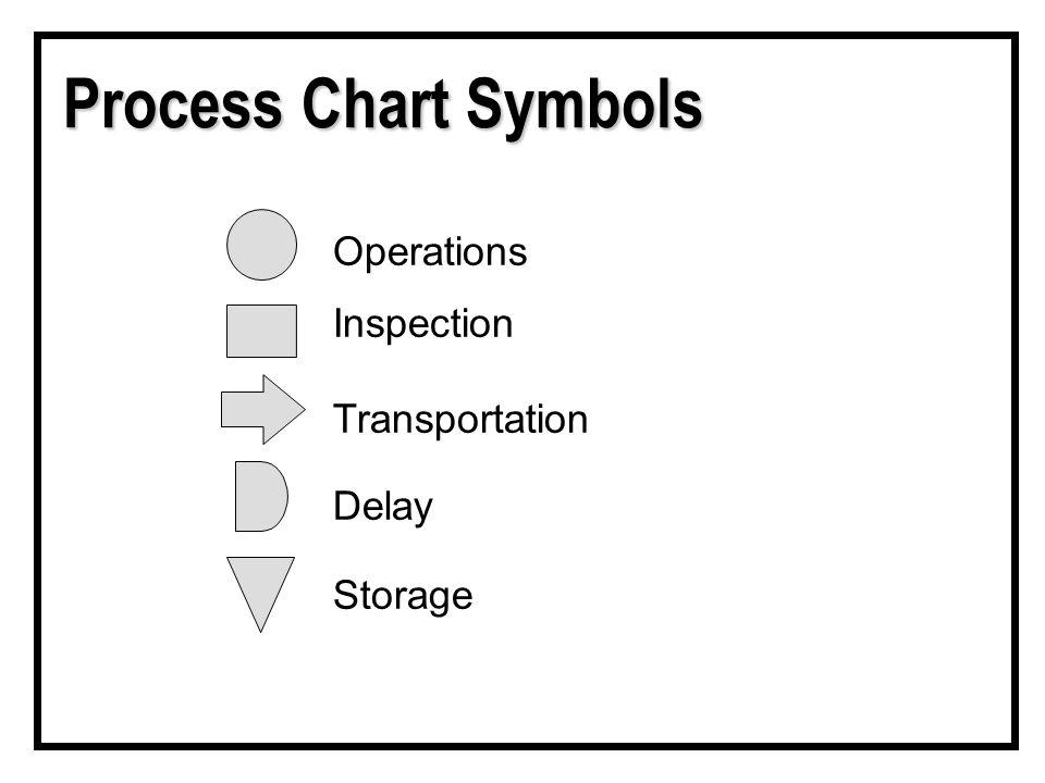 Process Chart Symbols Operations Inspection Transportation Delay Storage